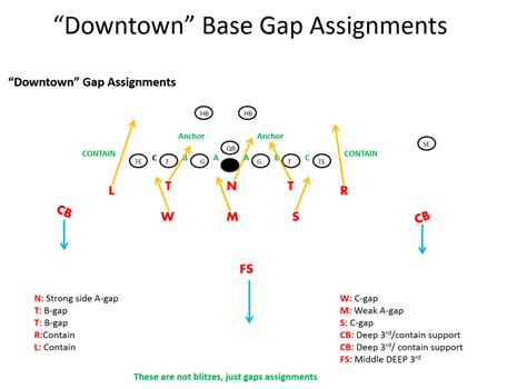 3-5-3 Stack Defense Football Playbook - Youth Football Online