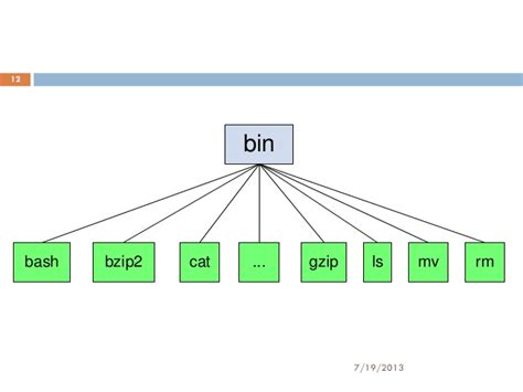 Linux directory structure by jitu mistry