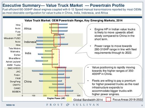 MD-HD Value Truck Market Overview in Select Regions