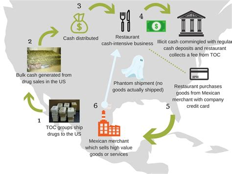 Pictures of money laundering - homeworkguidelines