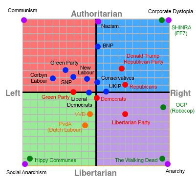 Political Compass Test (+Results) - Off-Topic - Comic Vine
