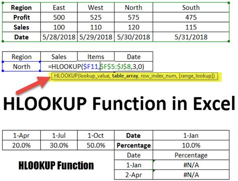 HLOOKUP in Excel | How to Use HLOOKUP Function?