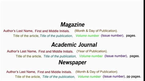 How to Cite an Article in APA Style - YouTube