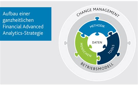 Financial Advanced Analytics | Arvato Financial Solutions
